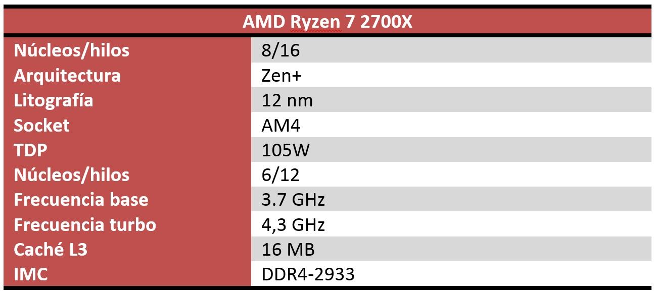 AMD Ryzen 7 2700X características