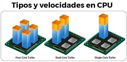 Photo of Tipos y velocidades de procesadores