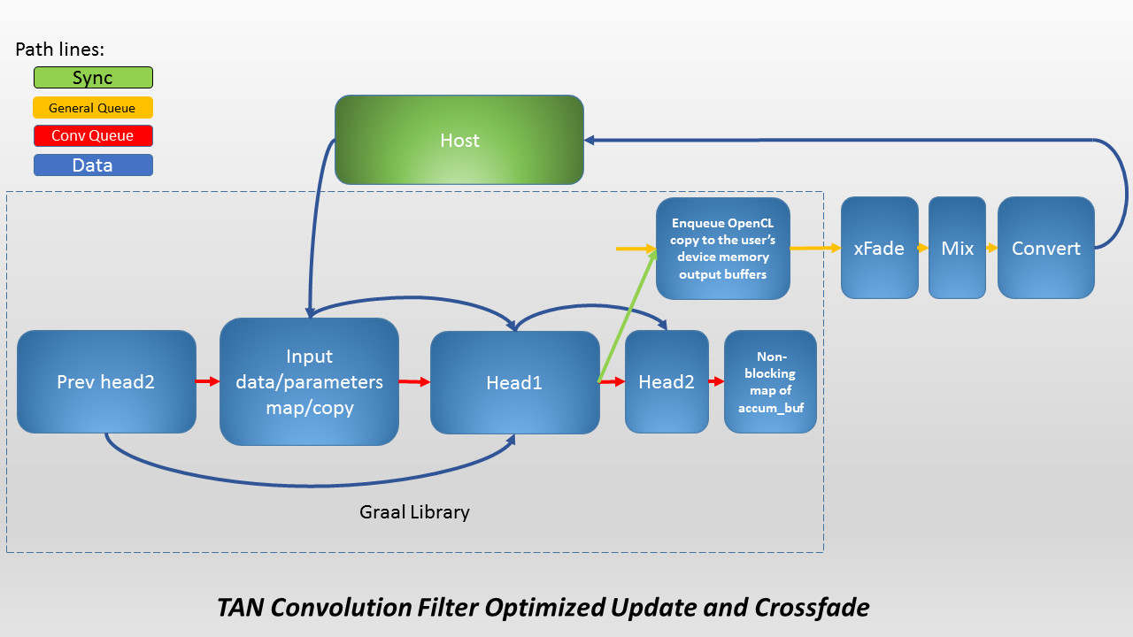 AMD TrueAudio Next 1.2