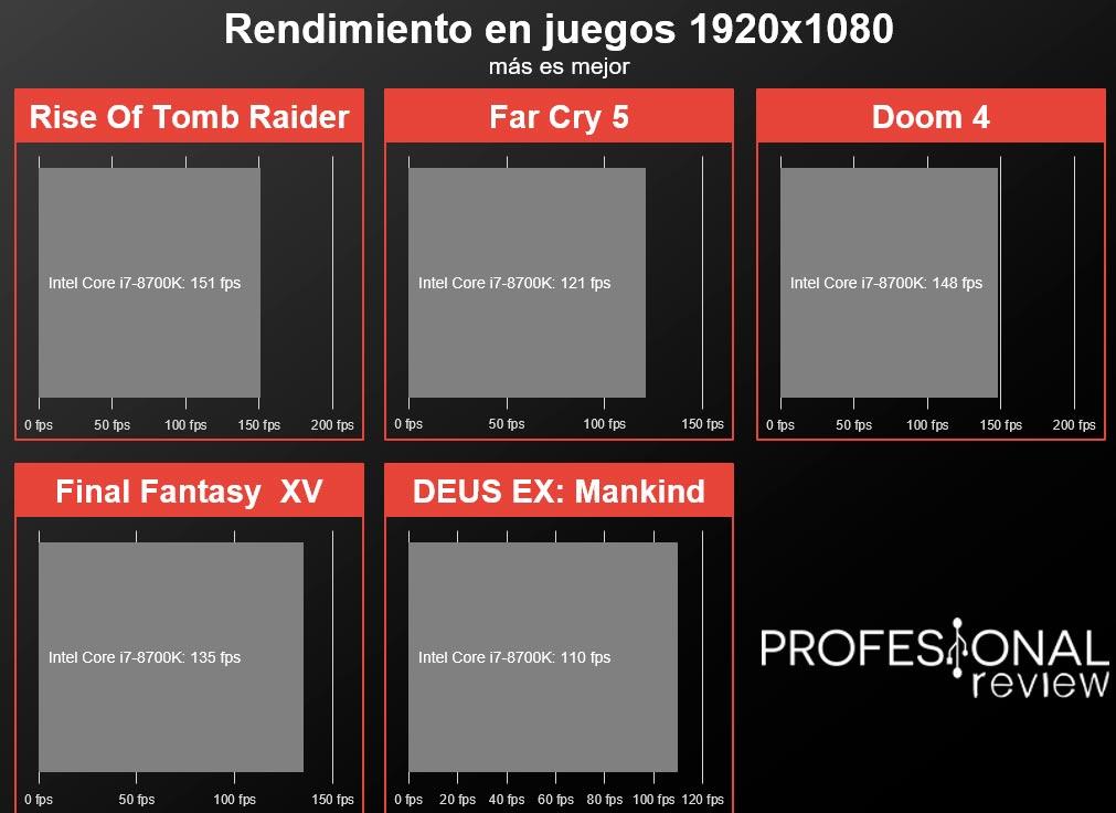 ASRock Fatal1ty H370 Performance juegos