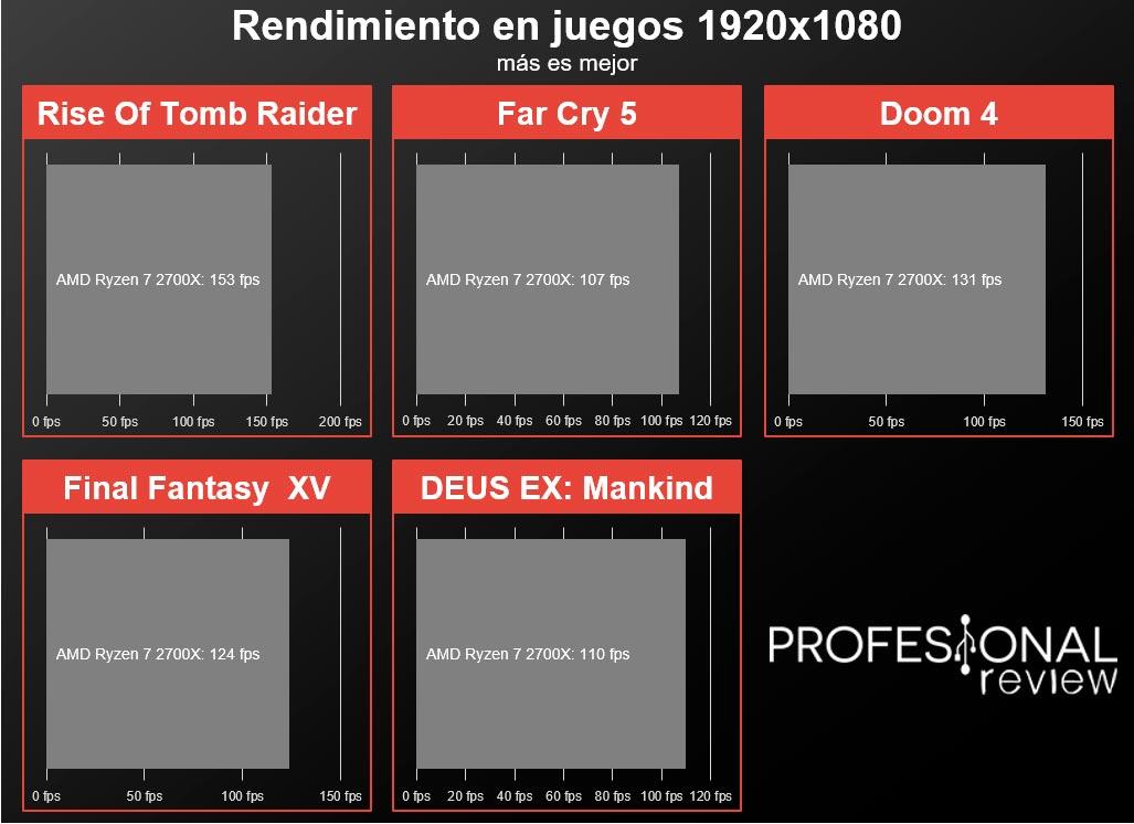 Asus TUF X470-Plus Gaming juegos