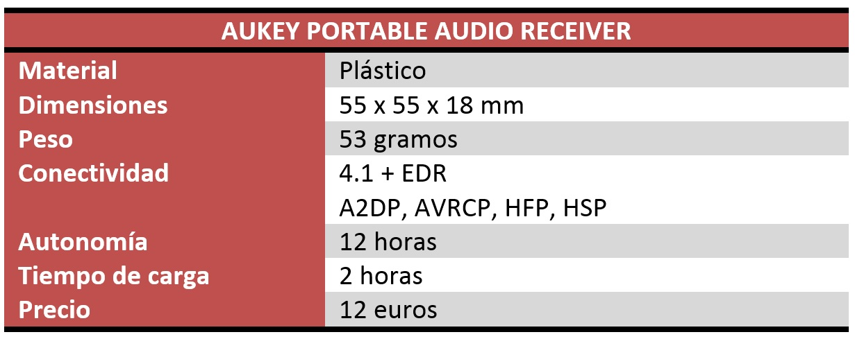 Aukey Portable Audio Receiver Review