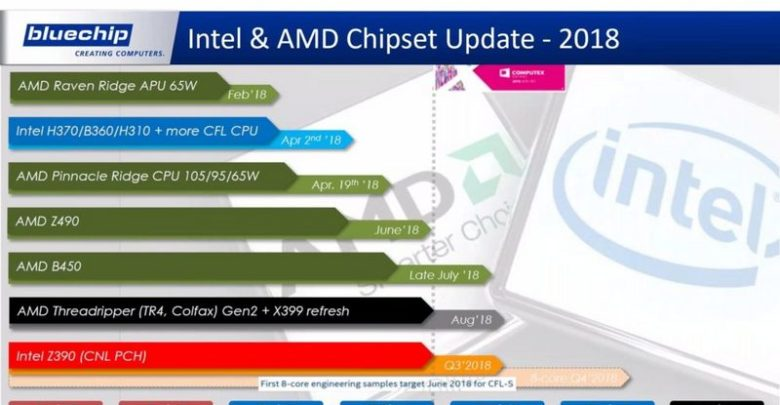 Photo of BlueChip afirma la existencia de los chipsets AMD Z490 e Intel Z390