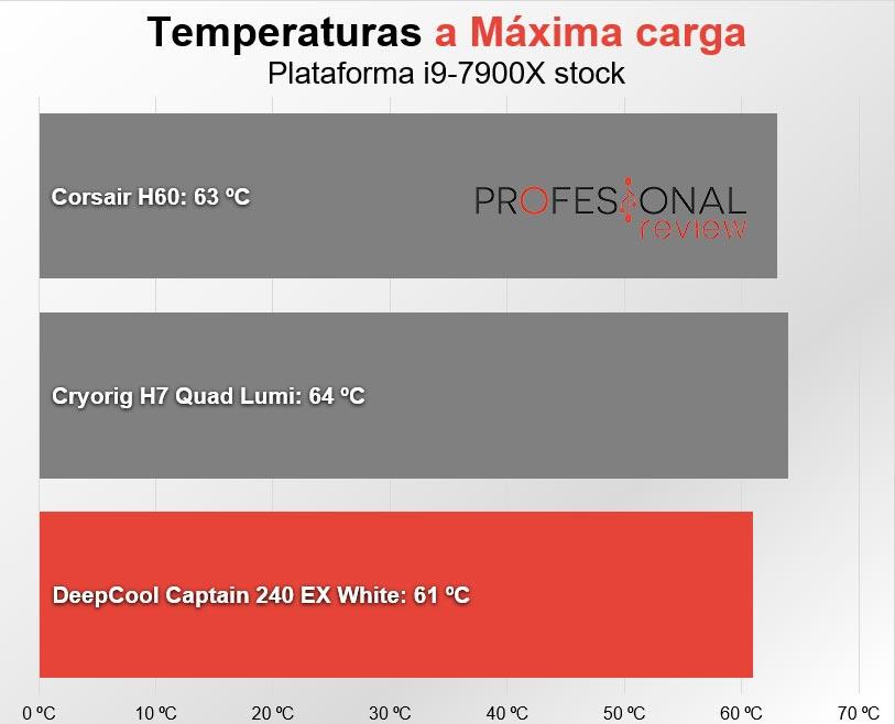 DeepCool Captain 240 EX temperaturas maxima