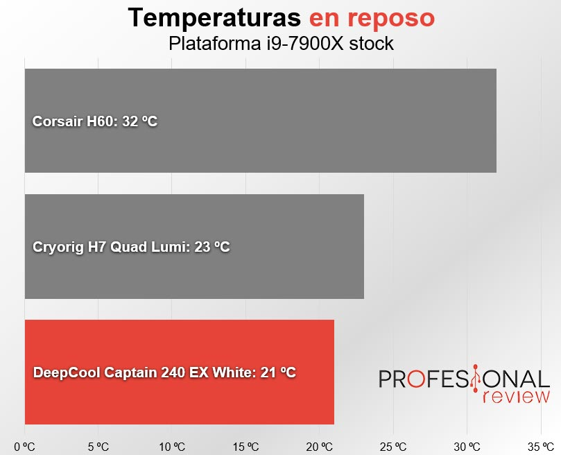 DeepCool Captain 240 EX temperaturas reposo