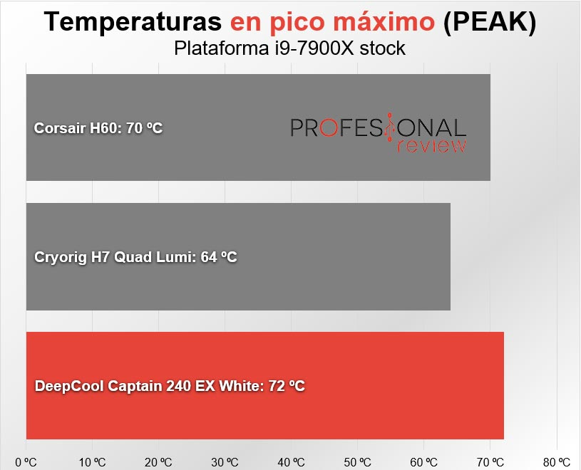 DeepCool Captain 240 EX temperaturas peak