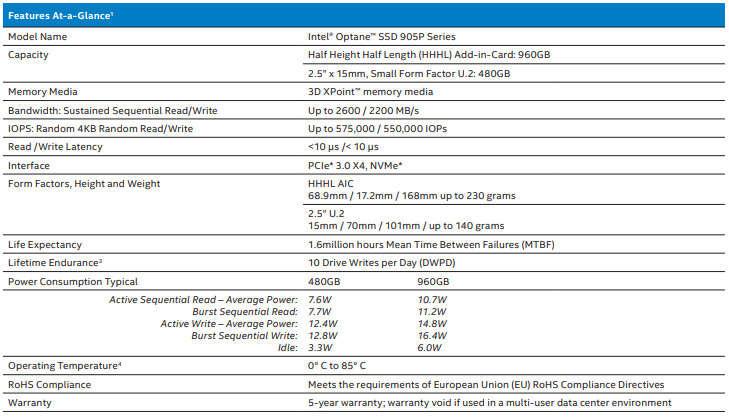 Detalles técnicos de Intel Optane 905P