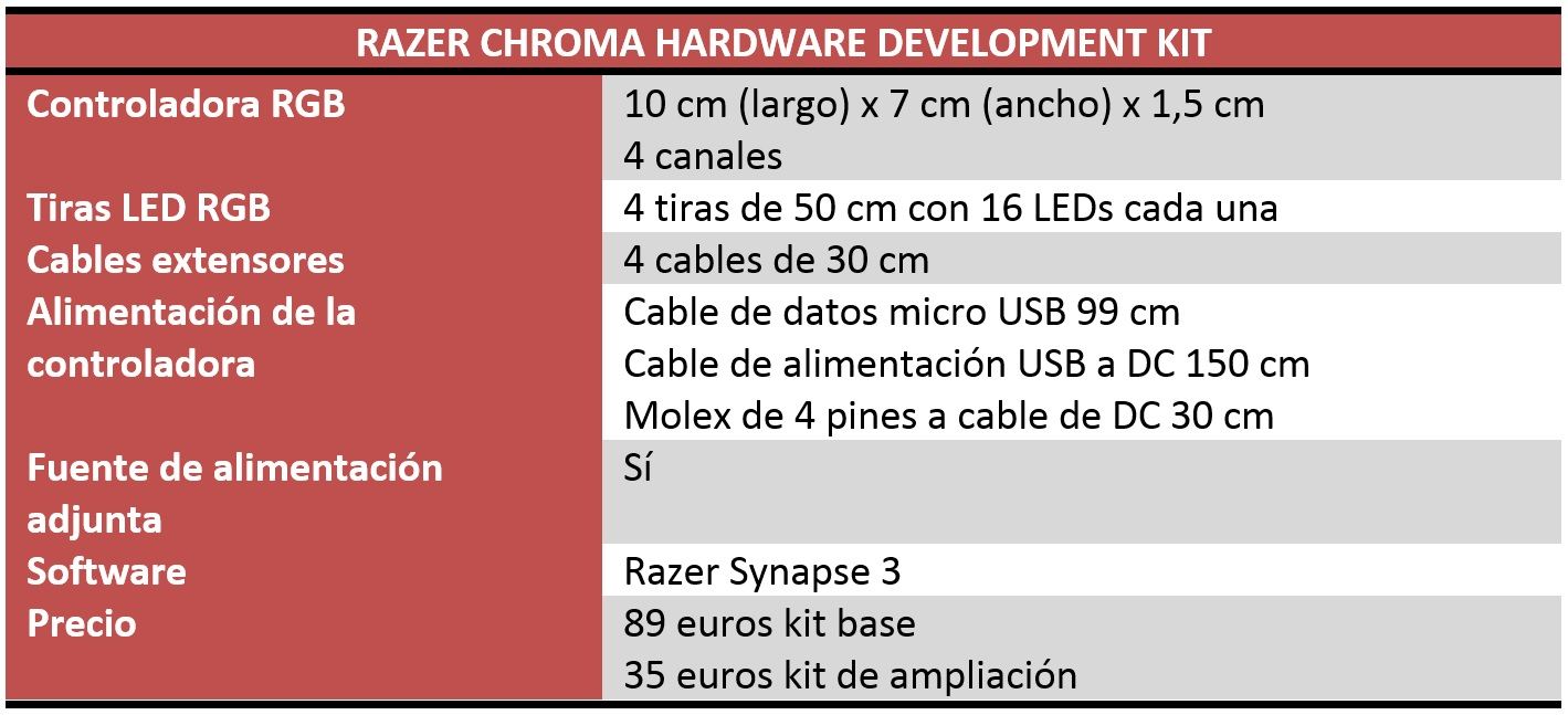 Razer Chroma Hardware Development Kit Review