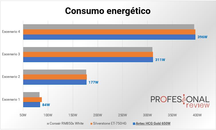 Antec HCG Gold 650W consumo