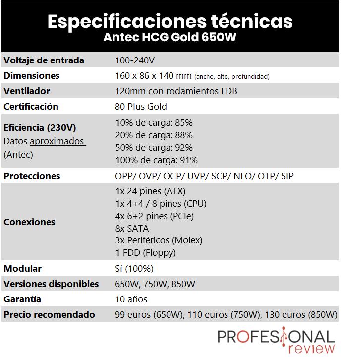 Antec HCG Gold 650W caracteristicas