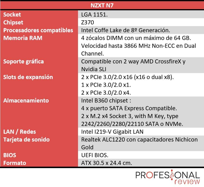 NZXT N7 características
