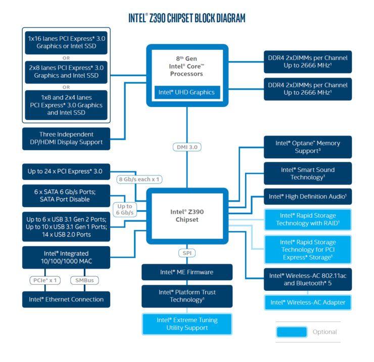 Características de la placa base LANES