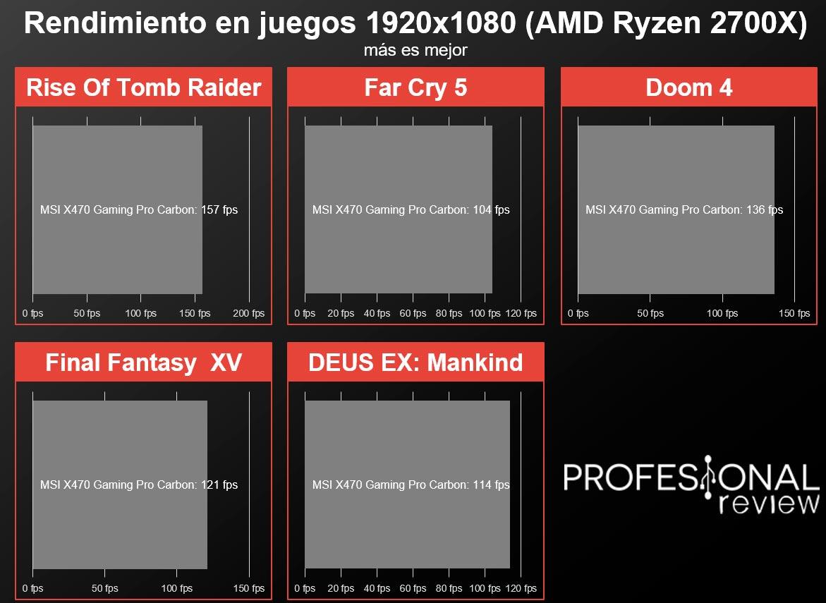 MSI X470 Gaming Pro Carbon juegos