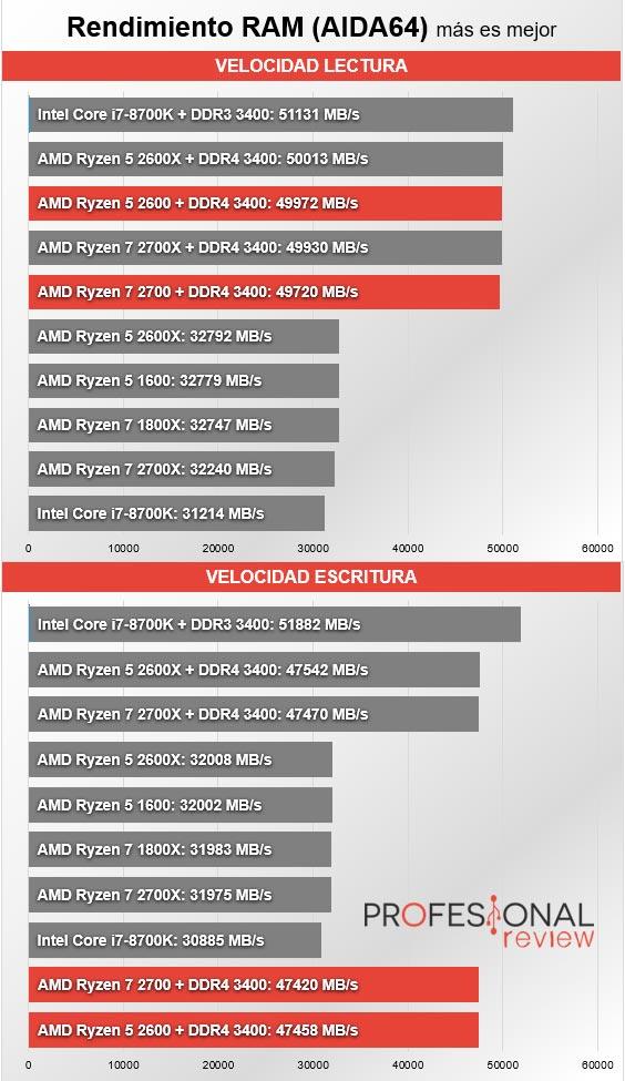 AMD Ryzen 7 2700 y Ryzen 5 2600 Review en Español (Análisis completo)