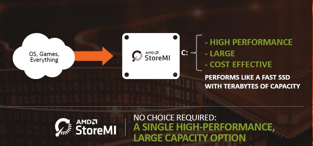 AMD B450 vs B350 vs X470