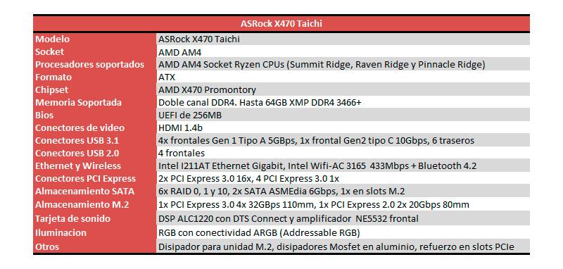 ASRock X470 Taichi características