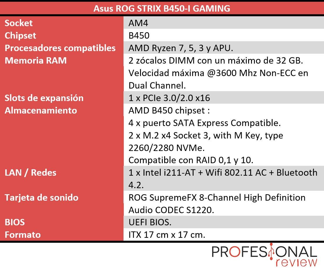Asus ROG STRIX B450-I GAMING características