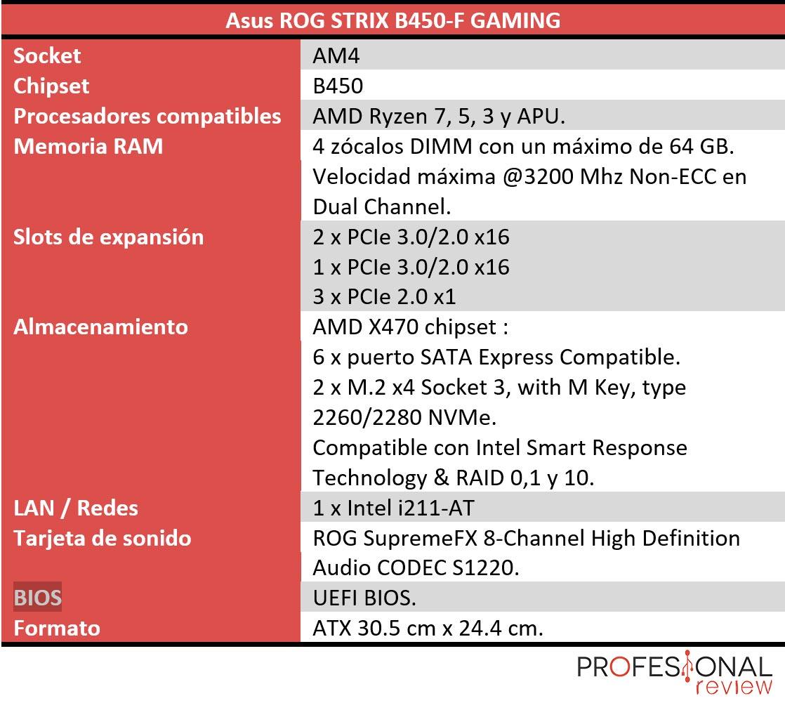 Asus ROG STRIX B450-F GAMING características