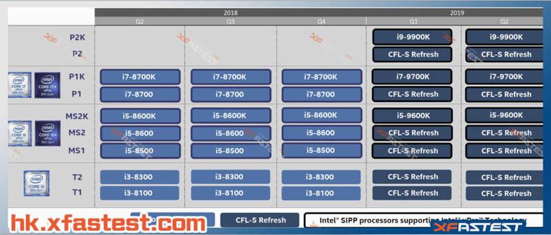 Intel Core i9 9900K Whiskey Lake no llegaría hasta el año que viene