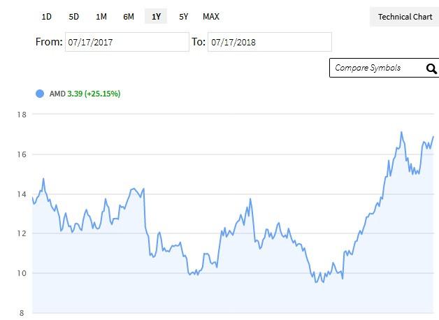 Los nuevos lanzamientos de AMD impulsarán sus ganancias