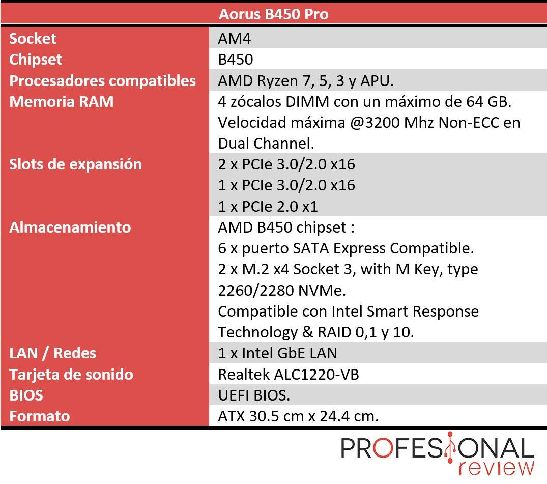 Aorus B450 Pro características