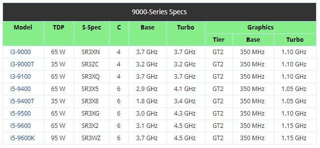 características de los procesadores Intel Core de novena generación