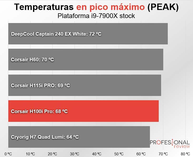 Corsair H100i Pro peak