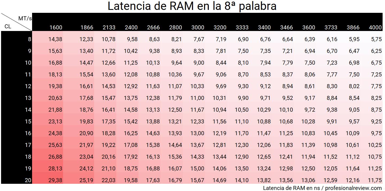 Tabla de latencias RAM