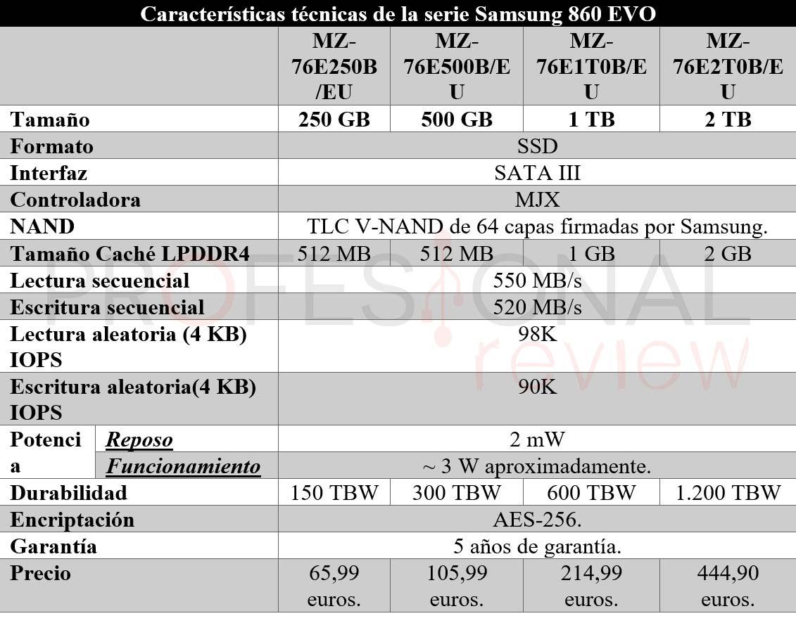 Samsung 860 EVO caracteristicas