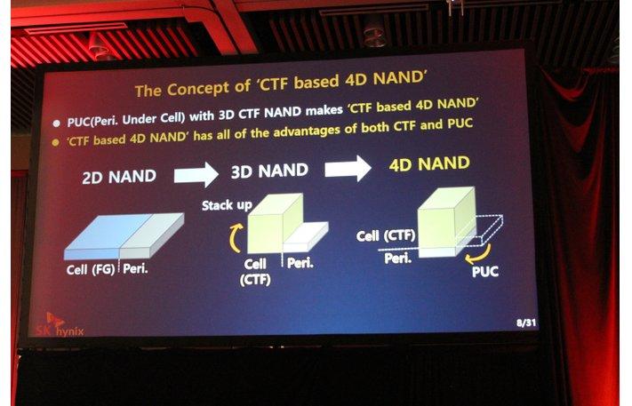 4D NAND