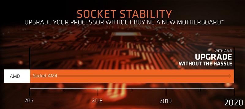 El socket AM4 tendrá soporte hasta el año 2020