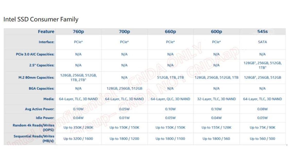 Intel 660p ofrecerá un excepcional balance entre precio y prestaciones