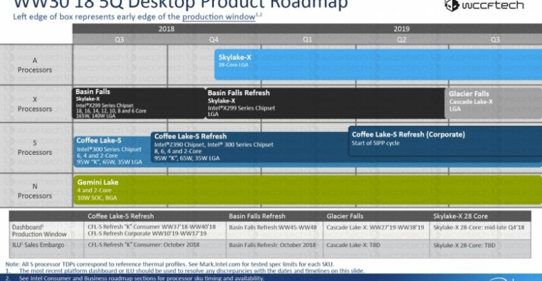 Photo of Nuevos datos colocan Intel Whiskey Lake y Basin Falls a finales de este año