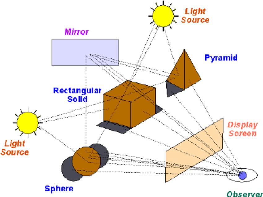 qué es el ray tracing