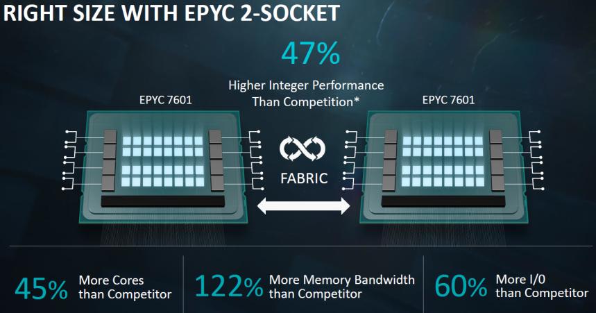 AMD Ryzen Threadripper y AMD EPYC