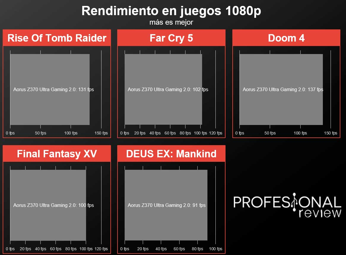Gigabyte Aorus Z370 Ultra Gaming 2.0 juegos