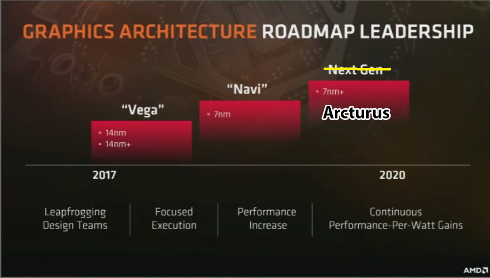 Arcturus sería el nombre para la arquitectura sucesora de AMD Navi