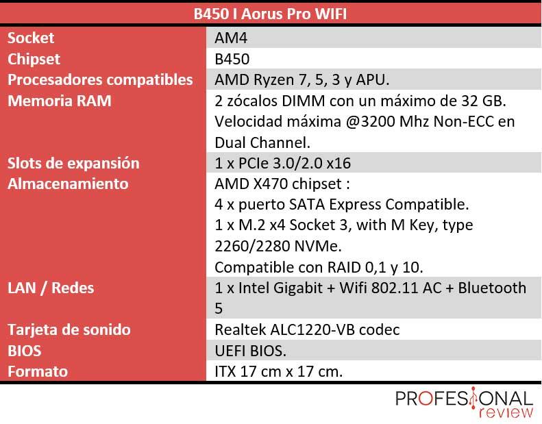 B450 I Aorus Pro WIFI características técnicas