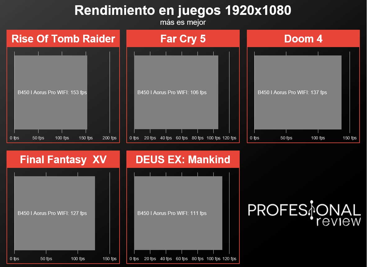 B450 I Aorus Pro WIFI juegos