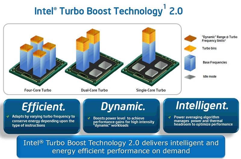 Todo lo que necesitas saber sobre Intel Core i5