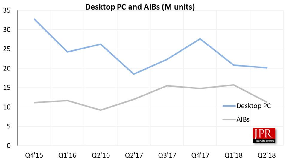 Nvidia sigue con su dominio en el sector de las GPUs