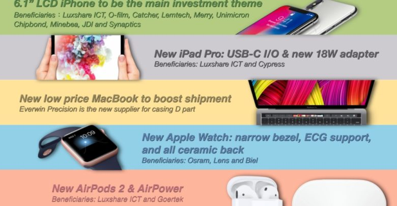 Nuevo iPad Pro con USB-C o un MacBook con Touch ID más barato son algunas de las últimas predicciones de Kuo