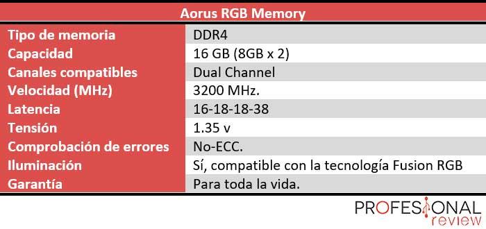 Aorus RGB Memory característiscas