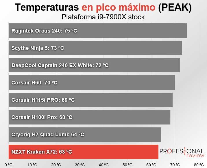 NZXT Kraken X72 peak