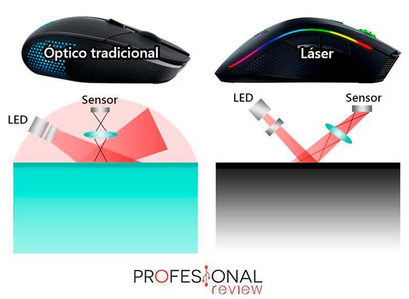 Ratón con sensor laser o sensor optico