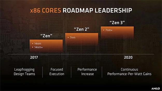 AMD Zen 2 mejora el IPC de forma significativa