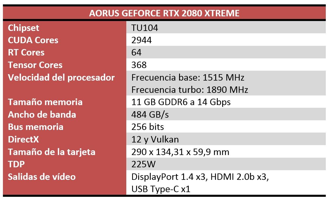 AORUS RTX 2080 Xtreme Características