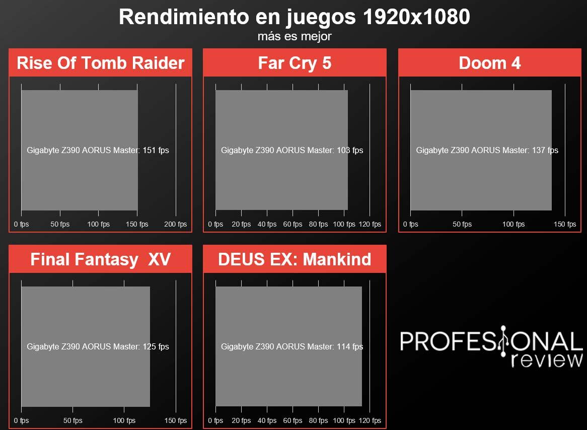 Gigabyte Z390 Aorus Master Review en Español (Análisis completo)