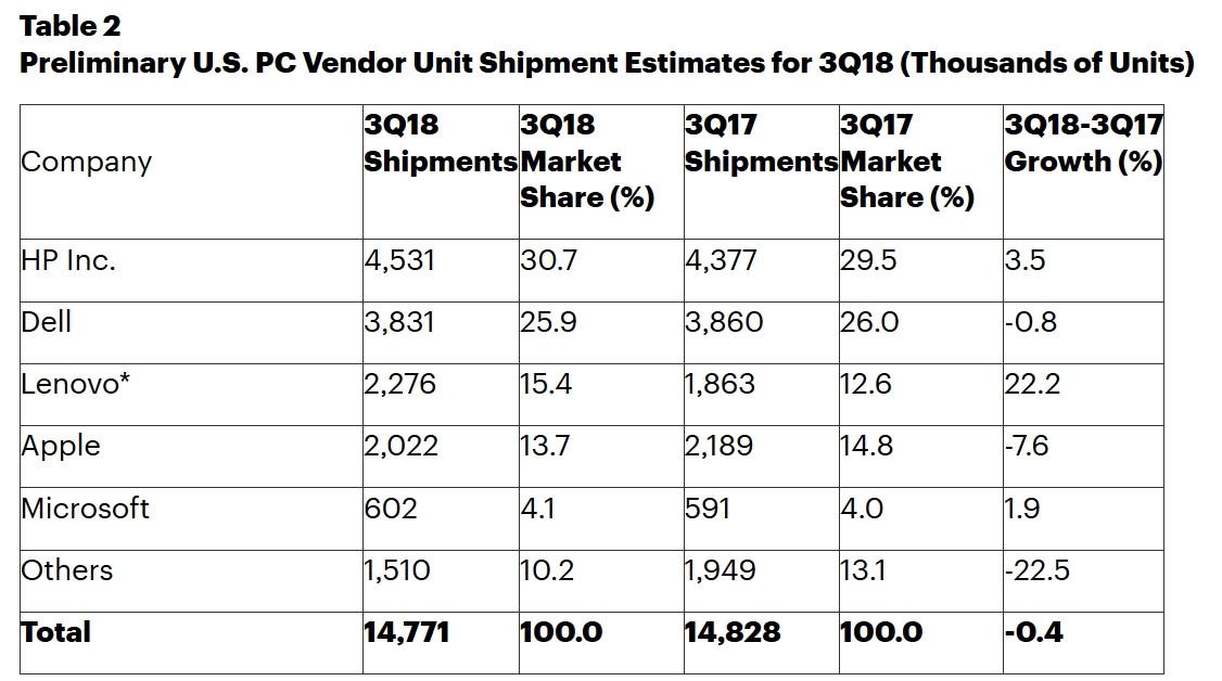 Lenovo vuelve a ocupar el reino del mercado de computadoras personales