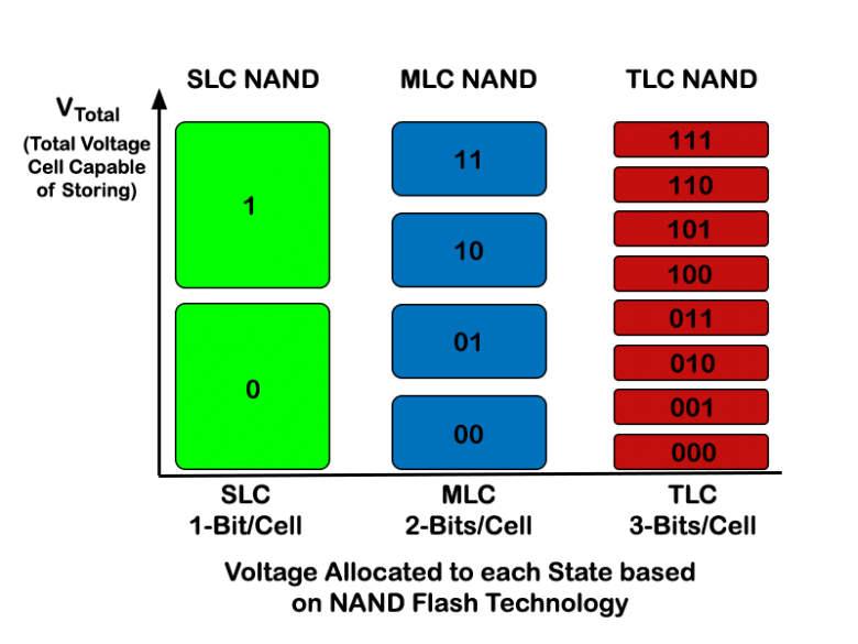 Tipos de memoria NAND en SSD